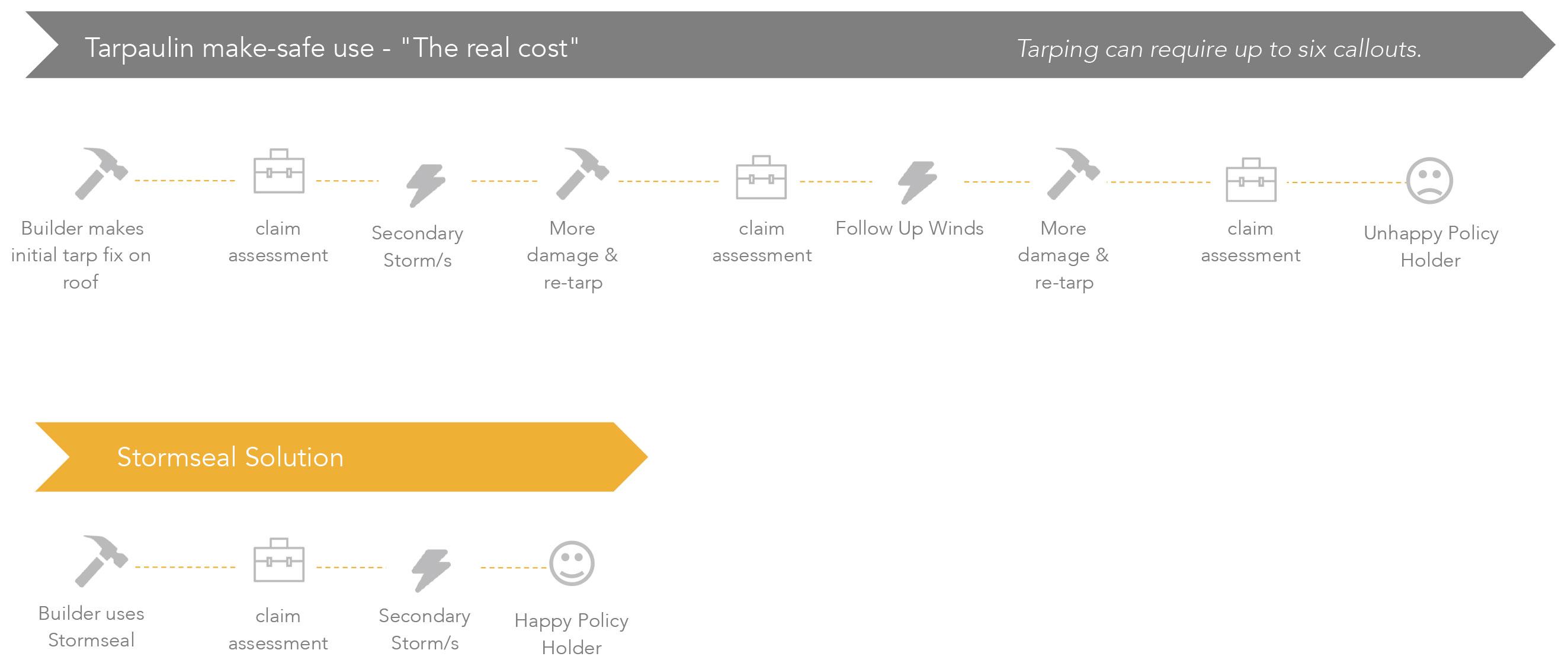 tarpaulin make safe use - stormseal solution